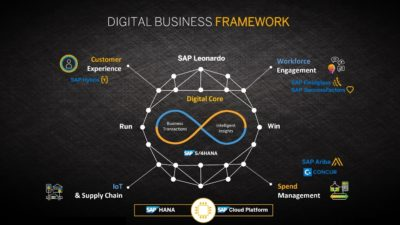 Sap SAP Come funziona il Digital Business Framework