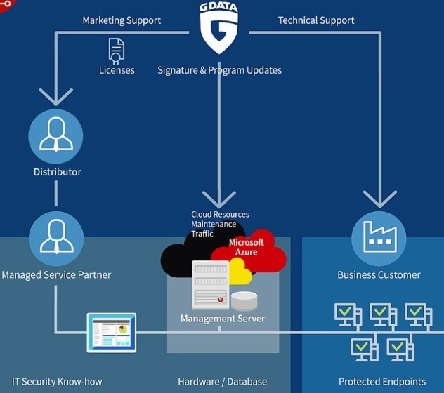 G DATA Managed Endpoint Security su piattaforma Azure