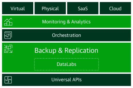 Veeam availability platform per il Cloud Data Management