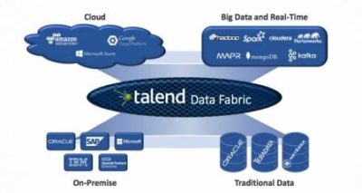 Talend Data Fabric