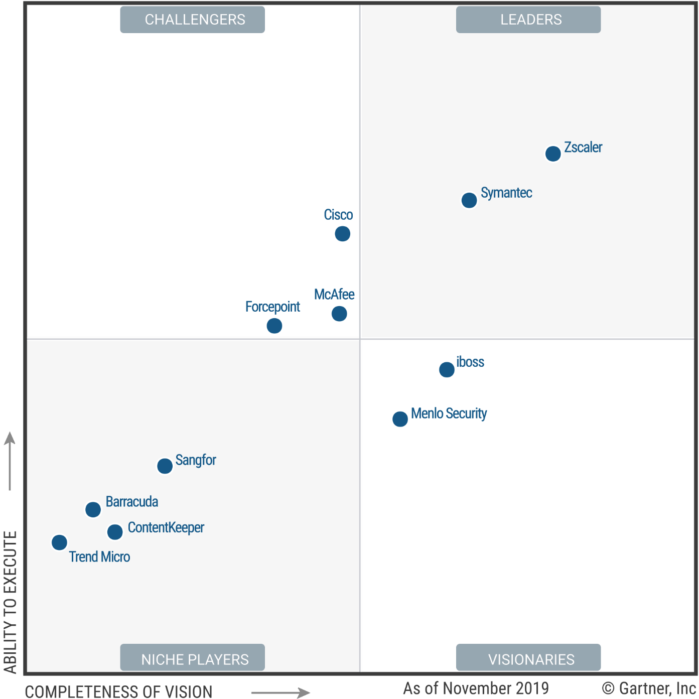 Magic Quadrant for Secure Web Gateways
